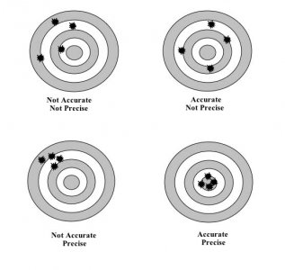 accuracy_vs_precision_556.jpg