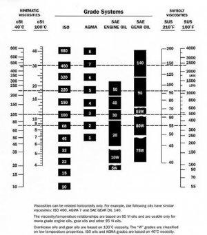 Oil Grade System.jpg