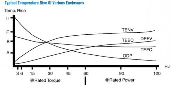 Typical Temperature Rise of Various Enclosures.jpg