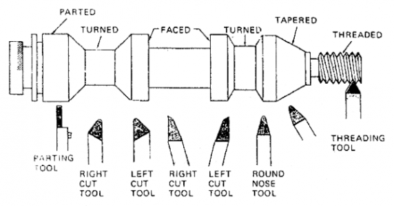 Types-of-Lathe-Tool-Bits.png