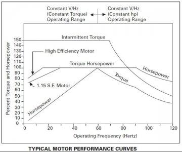 Typical Motor Curves.jpg