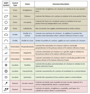 Geometric Dimensioning Tolerance Gdt Symbols Reference Guide