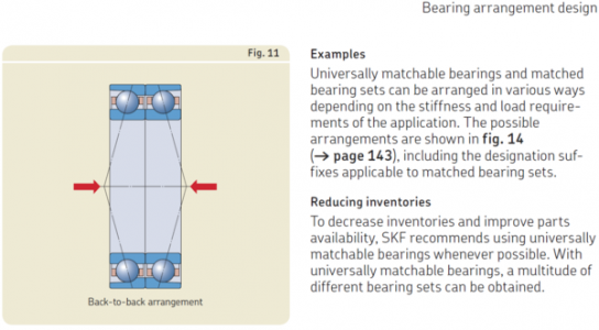 skf_db_back_to_back_bearing_mounting.png