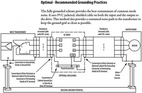 Properly grounding a VFD | The Hobby-Machinist