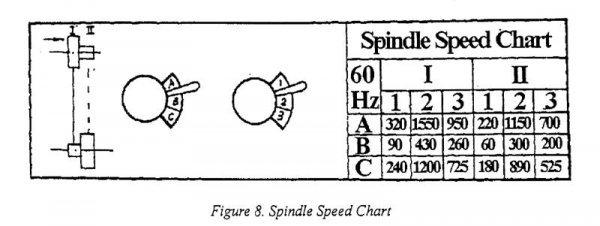 33274 Spindle Speed.JPG